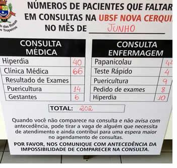 Placa com as estatísticas do número de pacientes que faltaram em consultas na UBSF Nova Cerquilho no mês de junho de 2018, que faz parte de uma campanha lançada pelo Prefeitura de Cerquilho para conscientizar a população sobre faltas sem justificativas nos postos de saúde
